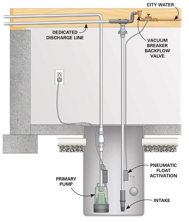 Sump Pumps And Water-Powered Sump Pump Installation